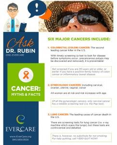 Cancer: Myths & Facts